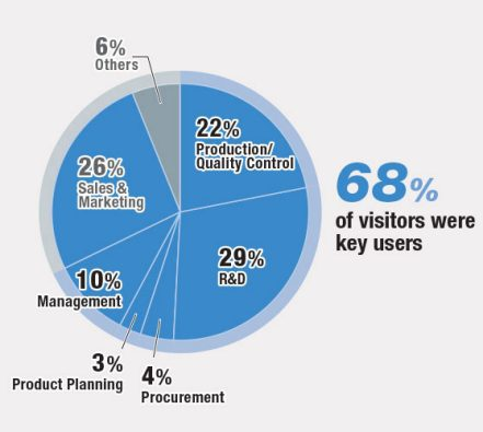 68% of visitors were key users