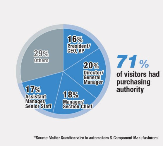 71% of visitors had purchasing authority